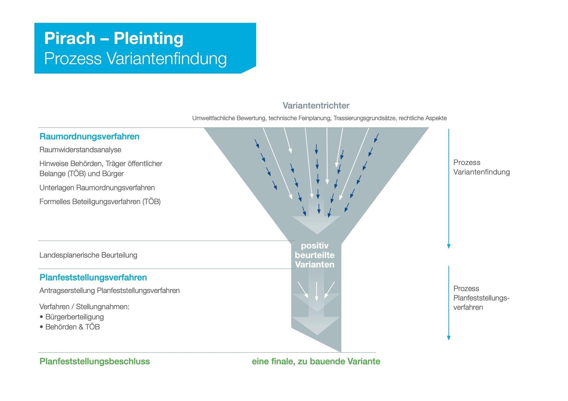 Schaubild Prozess Variantenfindung