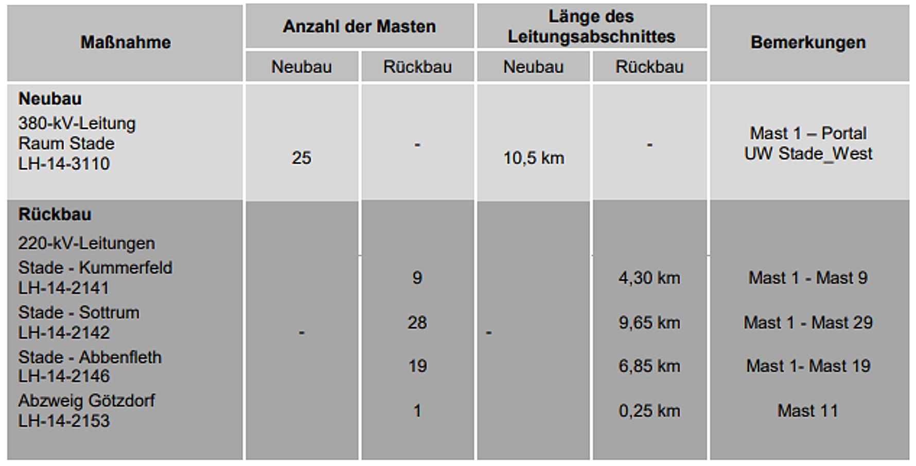 Anzahl Masten und Länge des Leitungsabschnittes