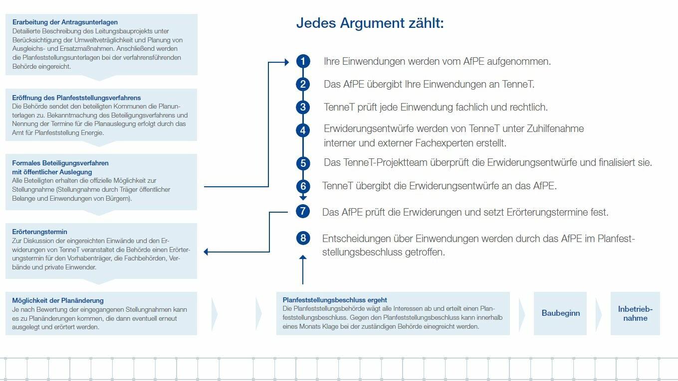 Ablauf Planfeststellungsverfahren