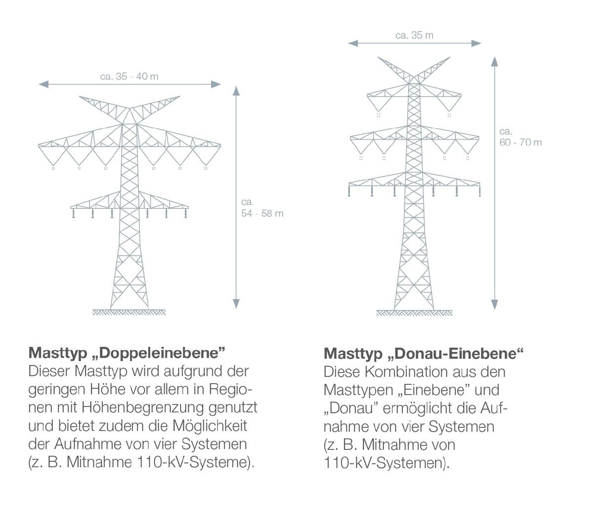 Doppeleinebene & Donau-Einebene