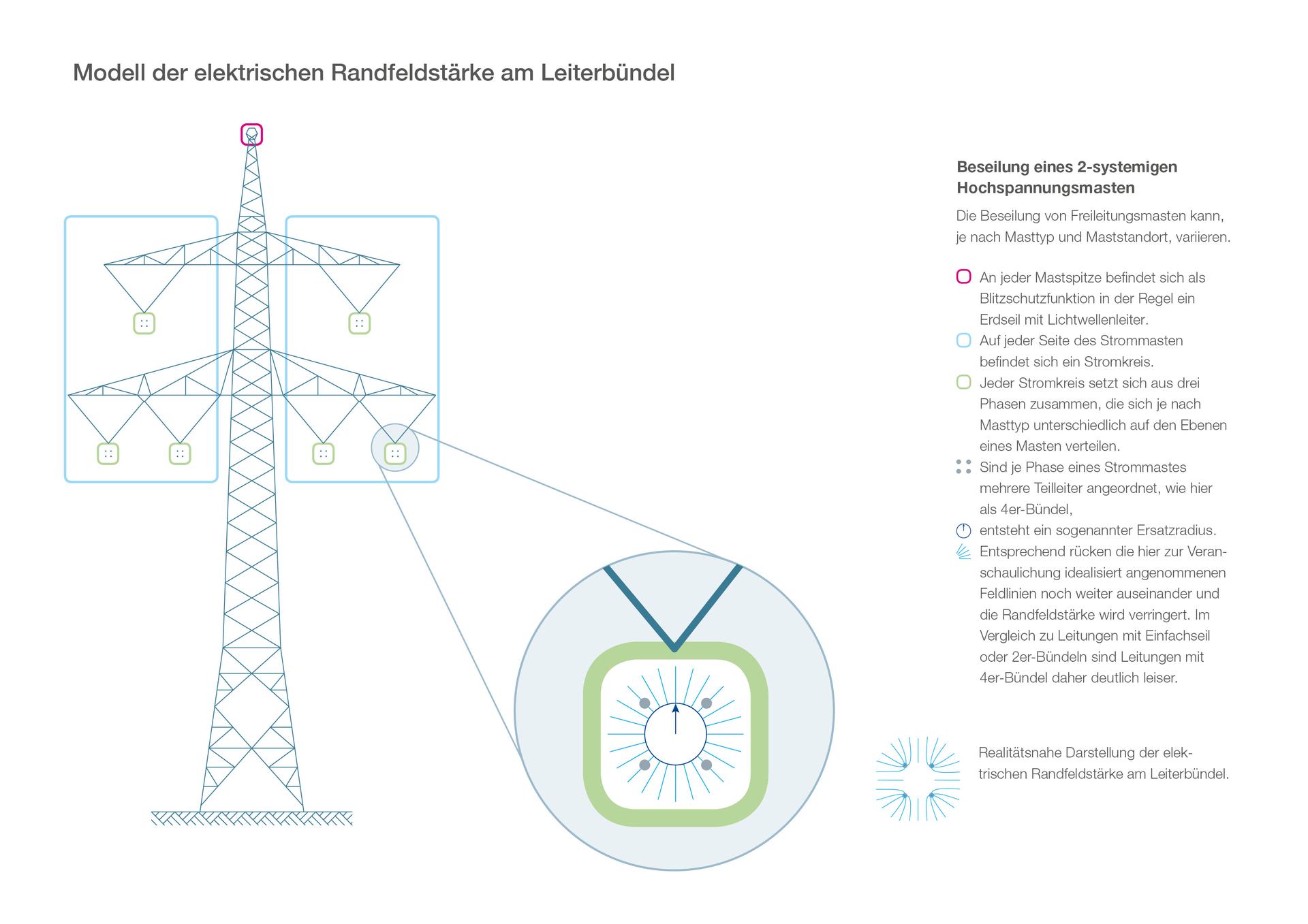 Modell der elektrischen Randfeldstärke am Leiterbündel