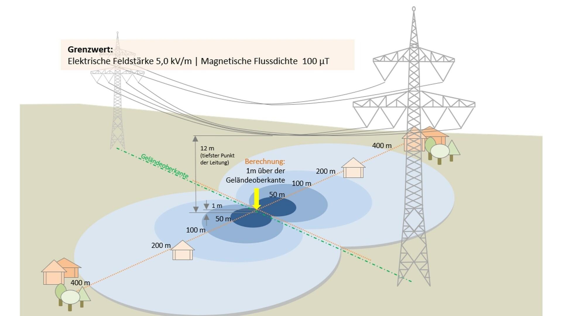 Elektrische und magnetische Felder bei Freileitungen