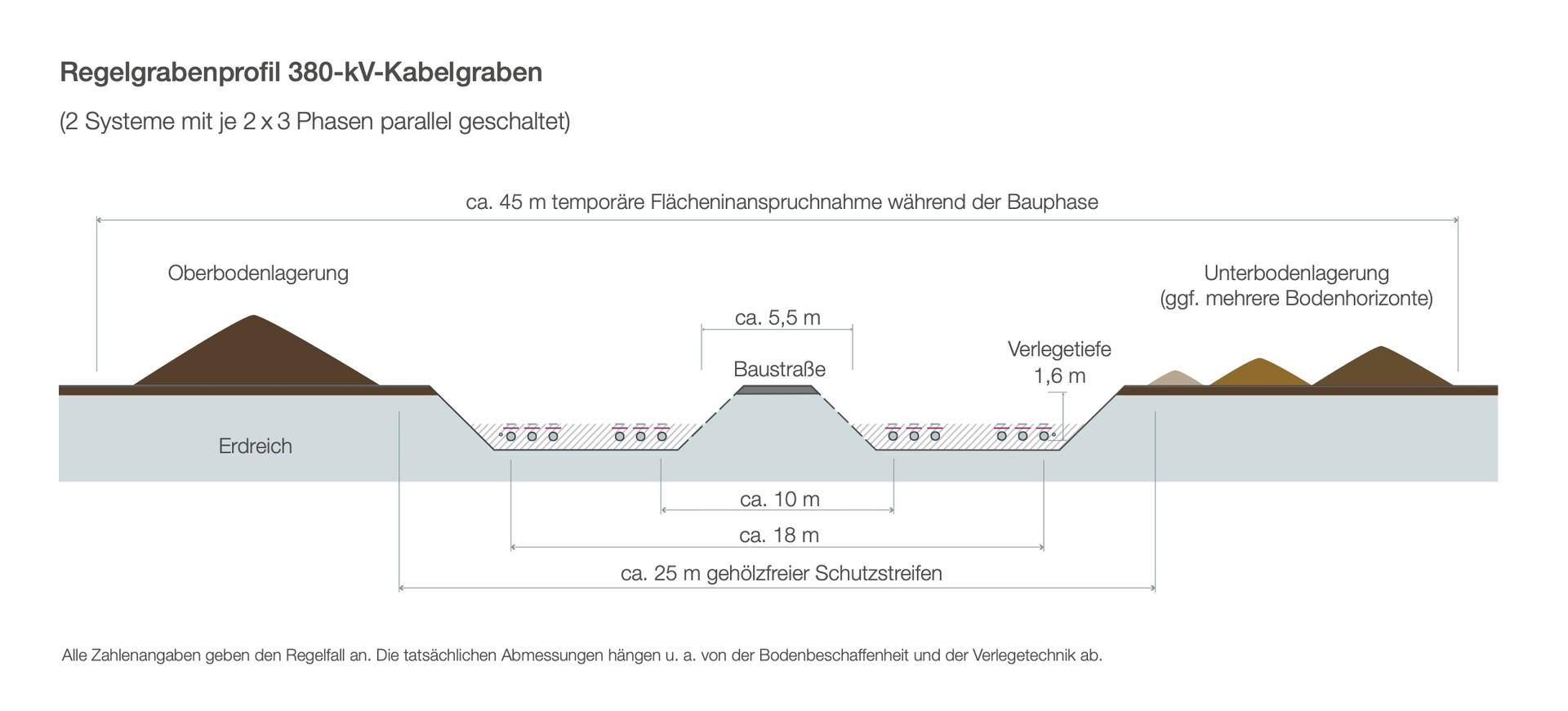 Regelgrabenprofil 380-kV-Kabelgraben
