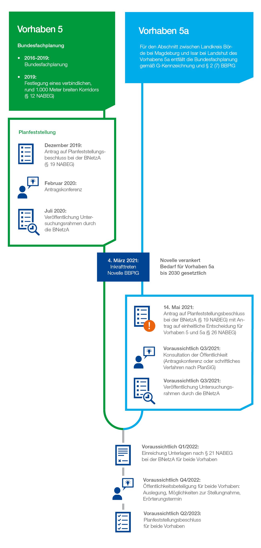 Das Genehmigungsverfahren für SuedOstLink im Abschnitt C2 – Vorhaben 5 & Vorhaben 5a im Bundesbedarfsplangesetz