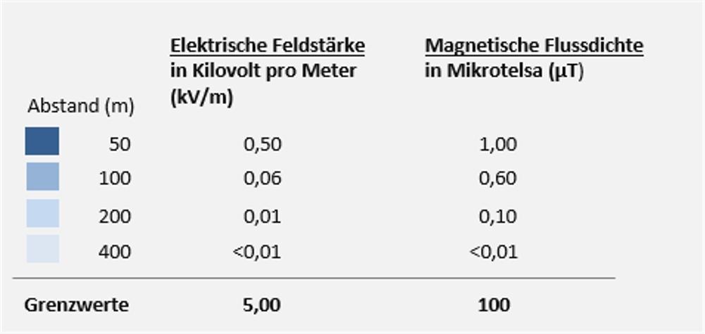 Tabelle Elektrische Feldstärke