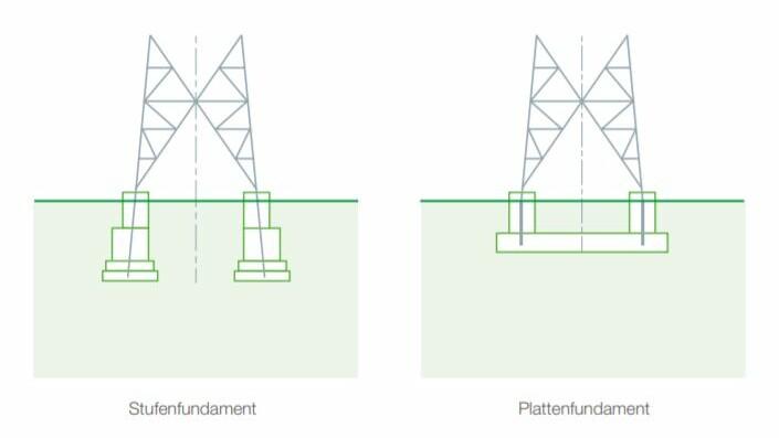 Stufenfundament/Plattenfundament