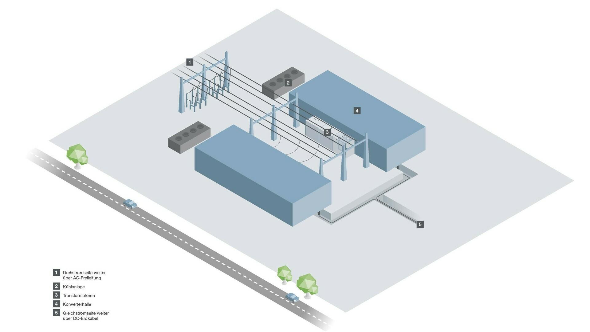 Der schematische Aufbau einer Konverter-Anlage (Platzhalter)