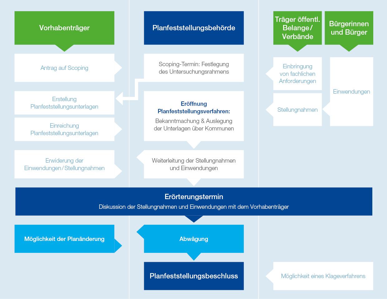 Grafik Planfeststellungsverfahren